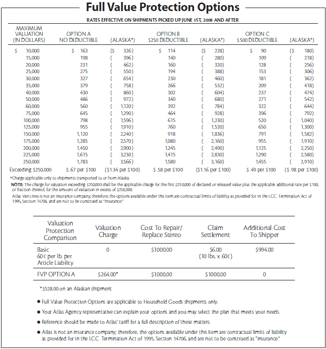 Atlas valuation options table